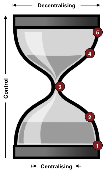 The maturity model illustrated in the form of an hourglass